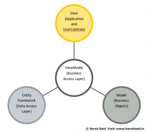 MVVM Architechture Overview