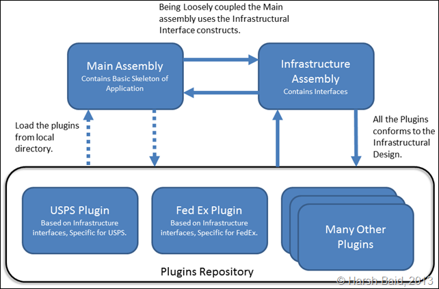 Sample Architecture Overview