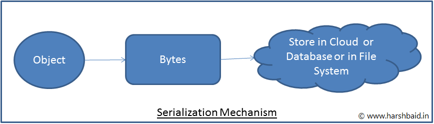Serialization Mechanism
